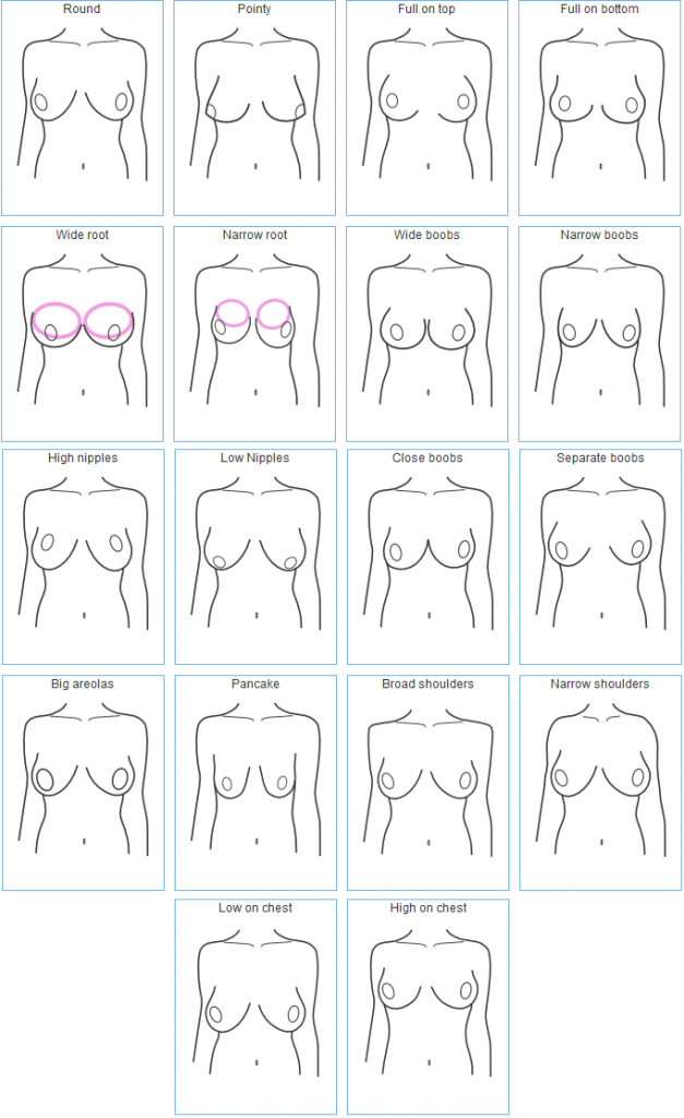 Are not different boob shape really. And