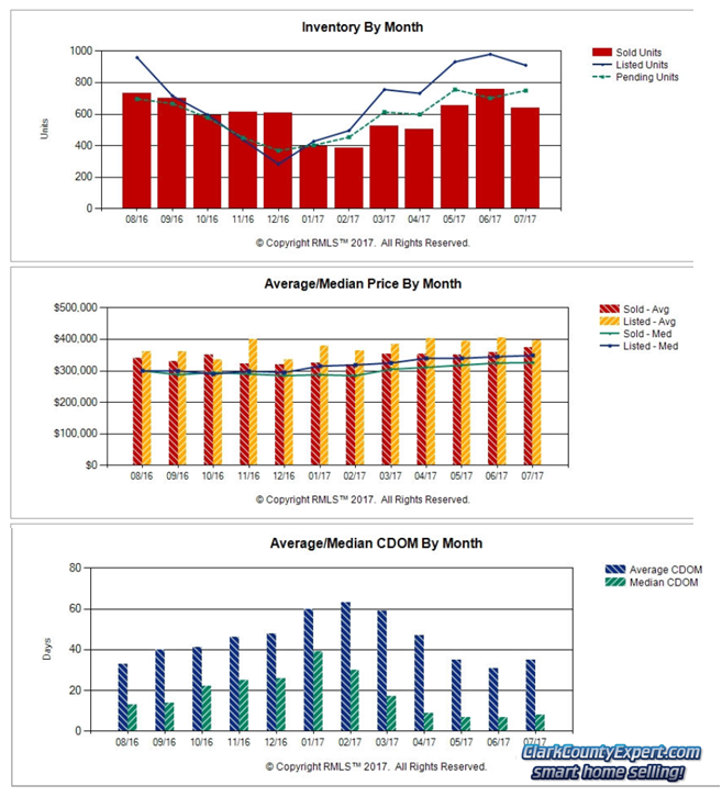 Charts of Vancouver WA Home Sales Trends in July 2017