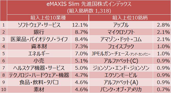 eMAXIS Slim 先進国株式インデックス 組入上位10業種と組入上位10銘柄