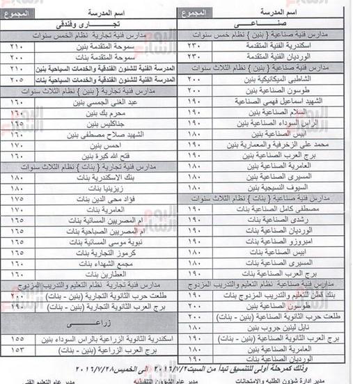 نتيجة تنسيق التعليم الثانوى العام و الفنى 2016 بمحافظة الإسكندرية