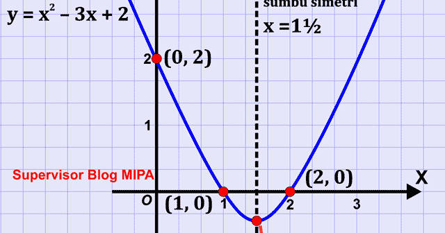 Contoh Soal Grafik Fungsi Y Disclosing The Mind