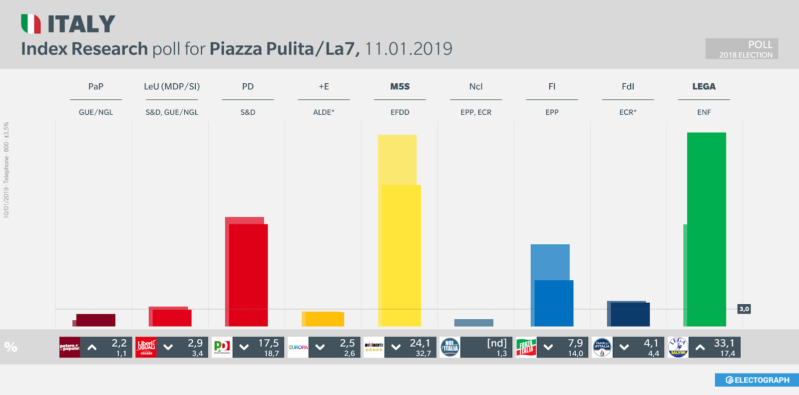 ITALY: Index Research poll chart for Piazza Pulita/La7, 11 January 2019