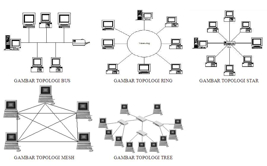 5 topologi jaringan komputer komputer 5 topologi jaringan komputer ccuart Image collections