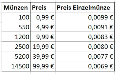Auflistung der Pokémon GO Münzpakete mit den Preisen je Einzelmünze zum Vergleich, welches Paket am günstigsten ist.