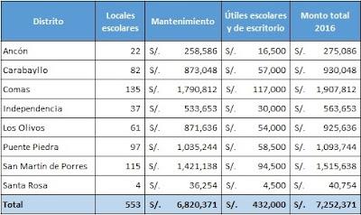 PRONIED entrega S/ 7 millones de soles a colegios de Lima Norte para mantenimiento y útiles escolares