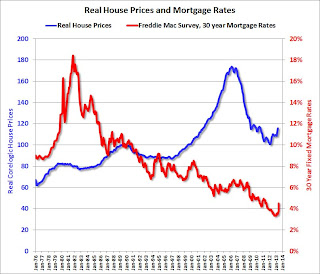 Real House Prices and Mortgage Rates