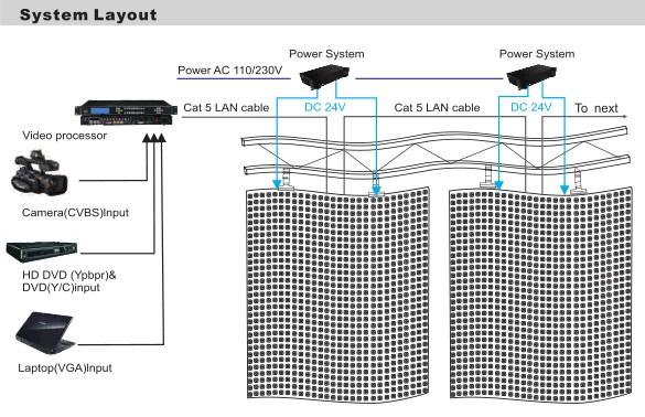 Flexible LED Video Curtain Display/Soft LED Screen/Folding