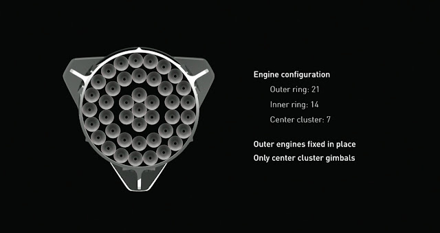 Engine Configuration,Raptor Engine,SpaceX,MARS Mission SpaceShip,Spaceship engine