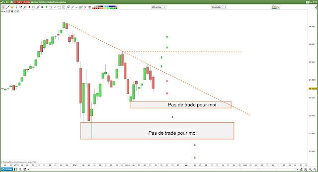 Matrice de trading pour DJ30 $djia [15/03/18]
