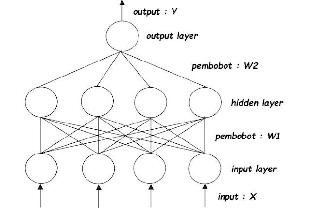 Tutorial : Pendahuluan tentang Jaringan Syaraf Tiruan (Artificial Neural Network / ANN)