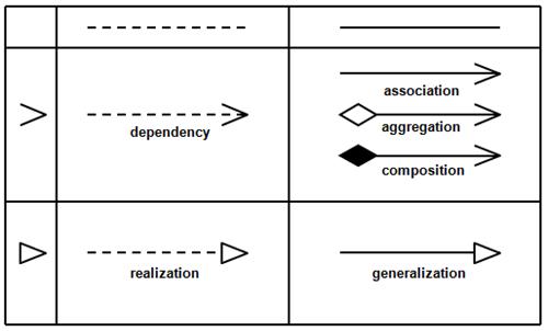 Software Design: UML Association Types