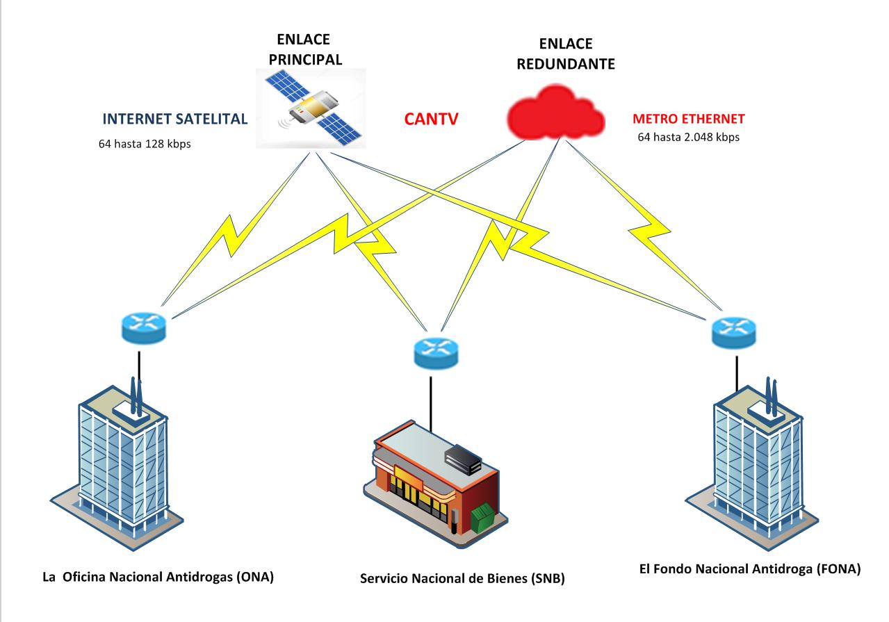 consta de un enlace principal de internet satelital venesat de 64 a 128 kbps y un enlace redundante metro ethernet con una velocidad de 64 hasta 2048 kbps [ 1279 x 895 Pixel ]