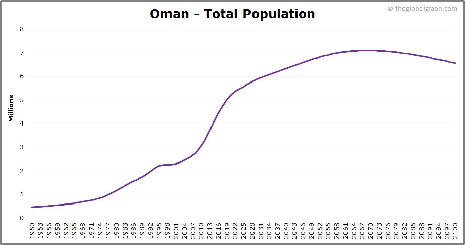 Oman  Total Population Trend