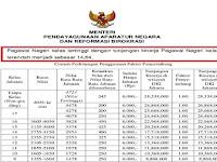 Tunjangan Kinerja Honorer Daerah Tahun 2017 Sebesar 1,5 Juta/Bulan, Seperti...