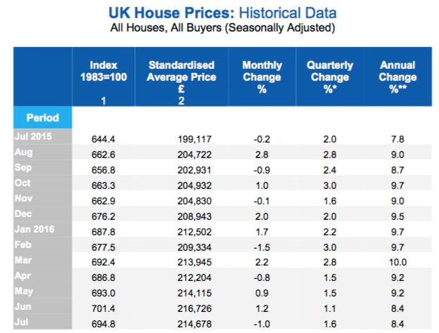 halifax house price index july 2016