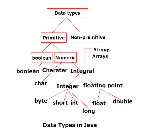 Basic Data Types In Java Examples And Programs