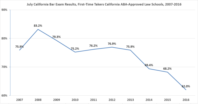 july 2011 ca bar exam essays Once more unto the breach: taking a second bar last month i signed up to take the california bar exam in july my colleagues reminded me that bar exam essays.