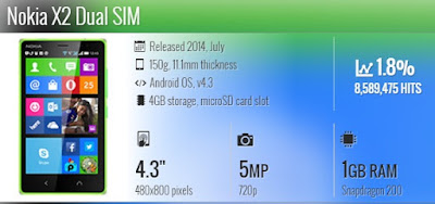 Spesifikasi Nokia X2 RM-1013, Nokia X2DS