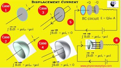 electromagnetic wave,electromagnetic wave example,electromagnetic wave types,displacement current