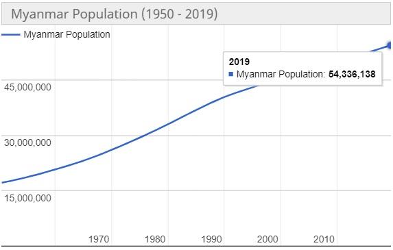 Jumlah Penduduk Myanmar