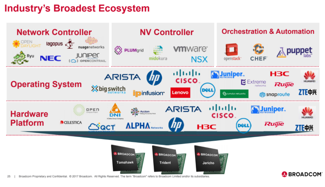 Converge! Network Digest: Broadcom's 12 8 Tbps Tomahawk 3 in