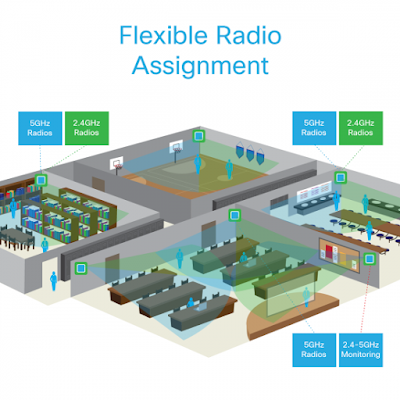Flexible Radio Assignment, Cisco Tutorials and Materials, Cisco Certifications