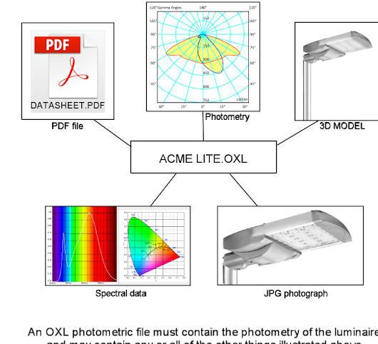 The OXL photometric file format, with spectrum, photos, and more...