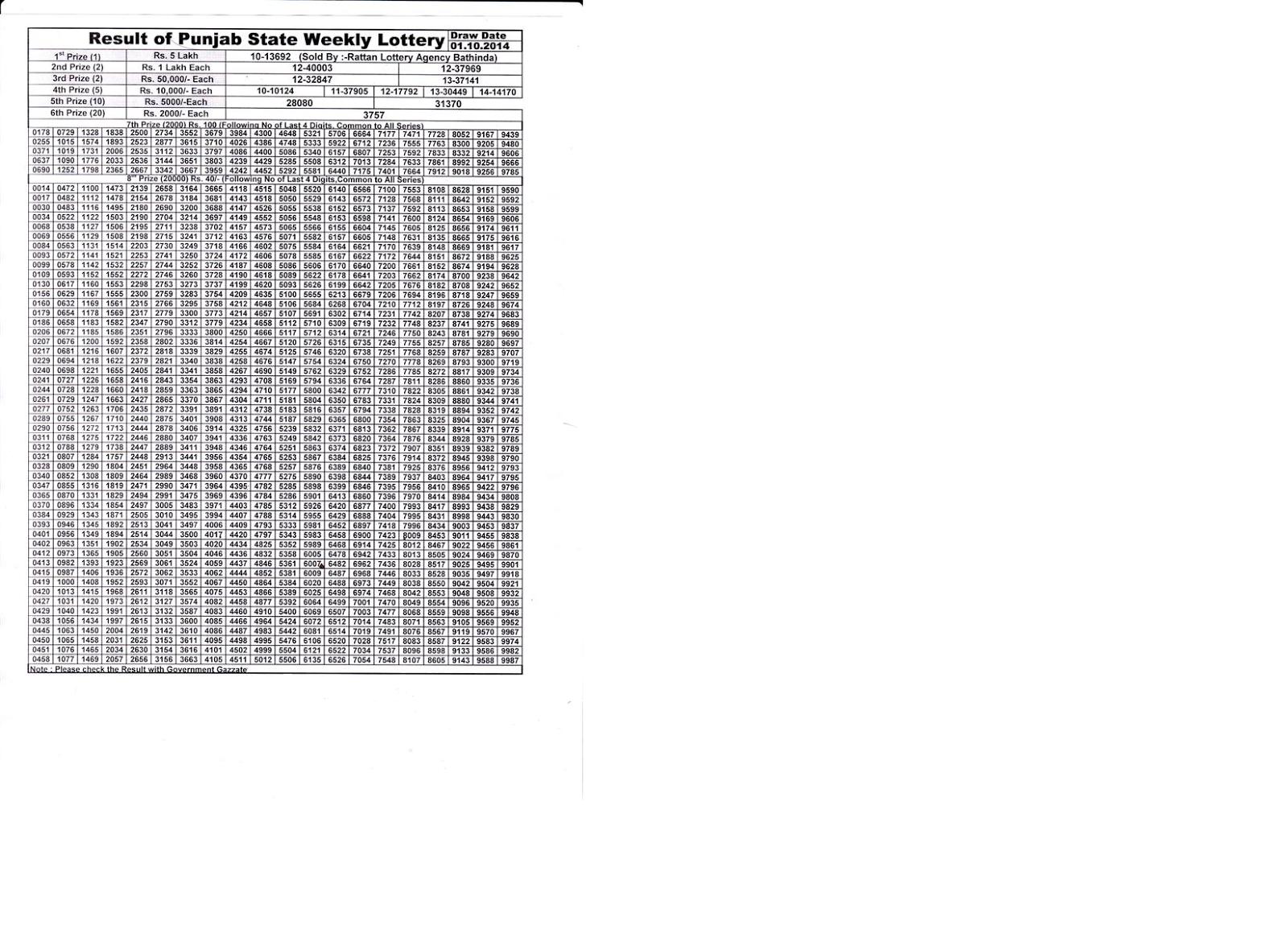 Gaja laxmi weekly lottery results