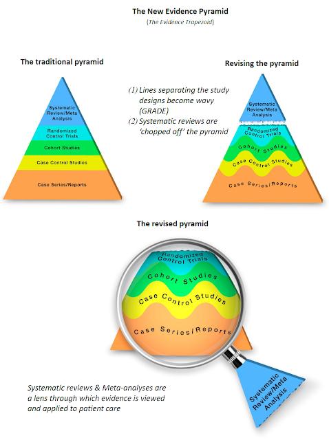 U.S. GRADE Network blog: Proposed new evidence-based medicine pyramid