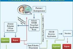 Nfdb Subsidy