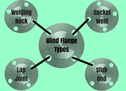 Blind Flange Types: All in Details