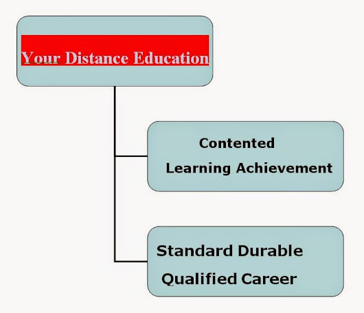 Distance Education: Useful of Online College Courses