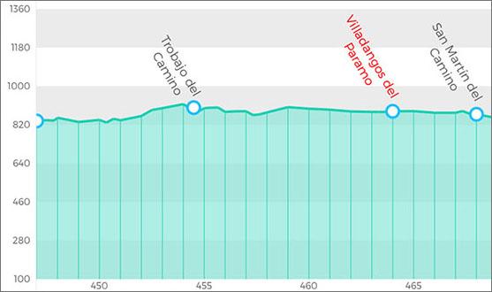 朝聖者之路第23天:今天的天氣很差 讓我想起了第一天翻越庇里牛斯山的情形