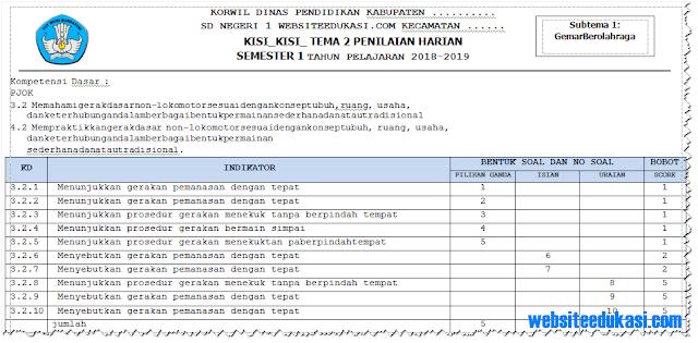 Kisi-Kisi Soal PH/ UH PJOK Kelas 1 Tema 2 K13 Tahun 2018/2019