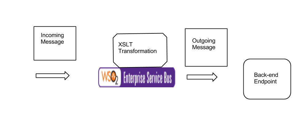 Concat two xml values with XSLT | Open Space