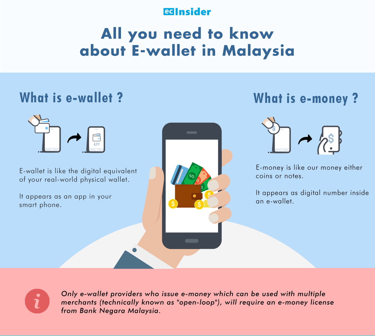 What is e-wallet vs e-money?