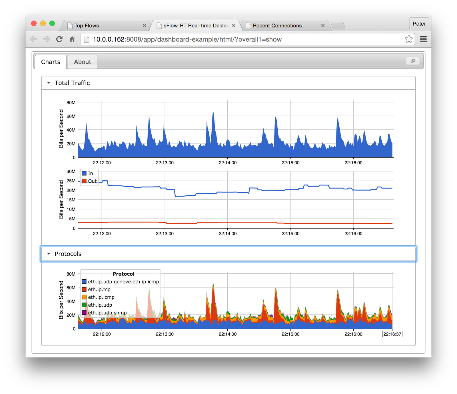 sFlow: Real-time analytics and control applications