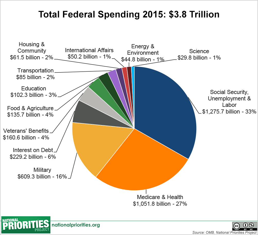 Reality check the soundings another way to look at the budget is by breaking it down into mandatory and discretionary spending mandatory spending is primarily composed of entitlements geenschuldenfo Images