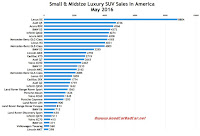 USA luxury SUV sales chart May 2016