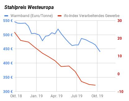 Grafischer Vergleich sinkender Stahlpreis für Warmband mit sinkendem ifo-Geschäftsklimaindex