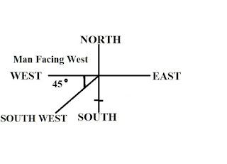 Direction II Problem1