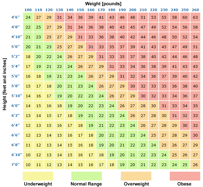 Healthy Weight Charts For Male And Female Drugs Can Save Your Life