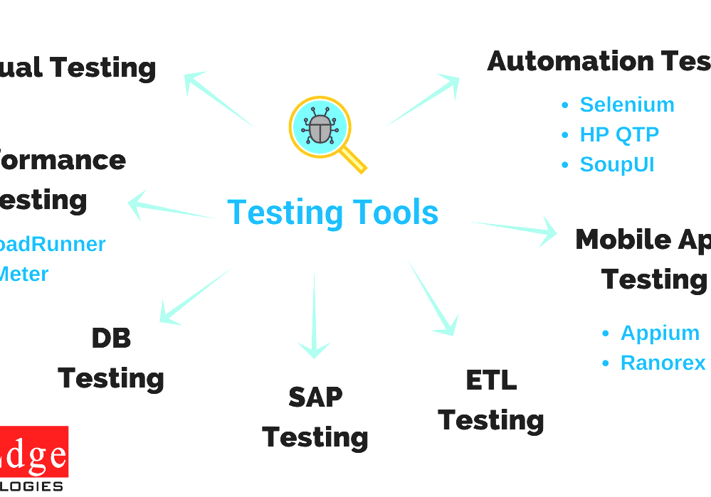 Manual Testing - Manual Testing Tools List