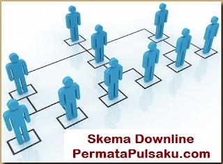 downline pulsa, peluang usaha, downline, agen pulsa, harga pulsa, dealer pulsa, server pulsa