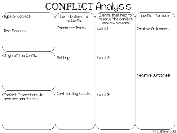 character analysis on the conflicts and A list of all the characters in the crucible → literature study guides → the crucible → character list the crucible in-depth analysis of john.