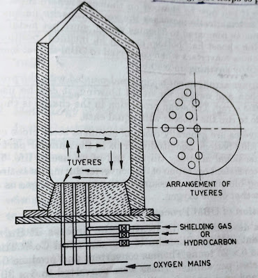 Oxygen bottom blown converter