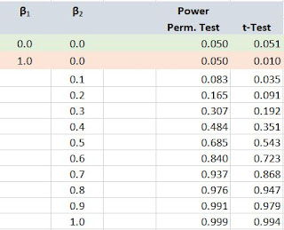 A Permutation Test Regression Example