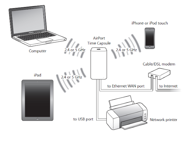 A Typical Home Network with Airport Time Capsule