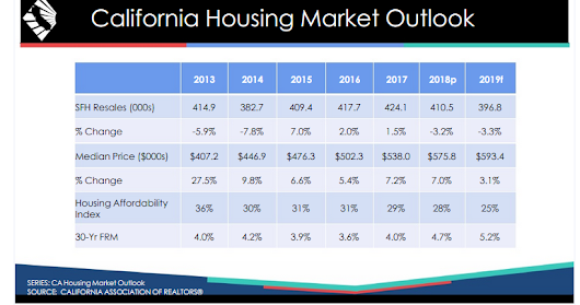 What's Ahead for the California Real Estate Market in 2019?