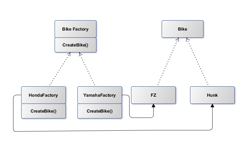 How to implement Abstract Factory Design Pattern in Java